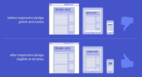 Responsive Web Design Vs Traditional Web Design